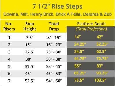 7.5-steps